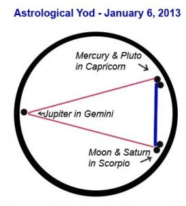 Image of the Astrological alignment called a Yod