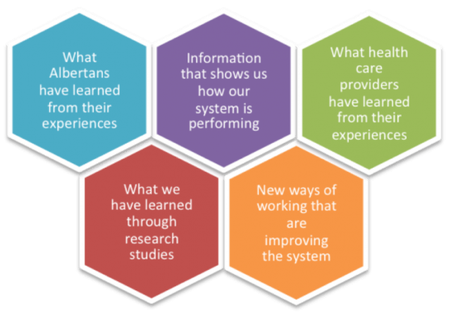 5 Sources of Evidence