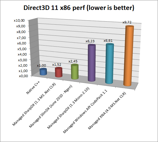 Benchmarking C#/ Net Direct3D 11 APIs vs native C++ – Geek