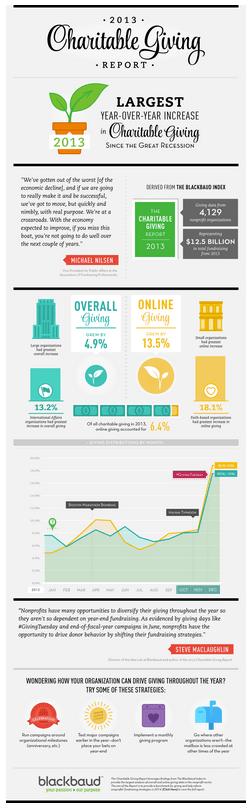 Blackbaud's infographic