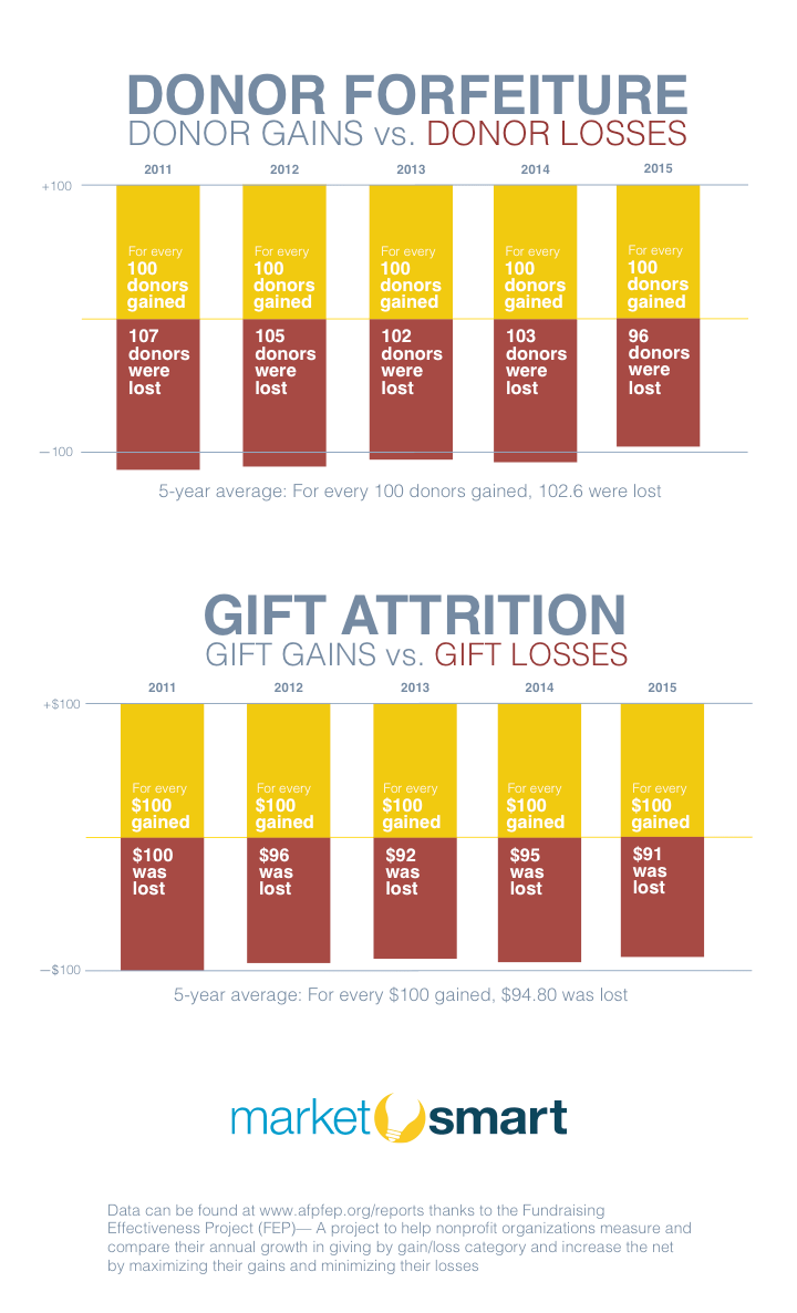 2016 gift attrition stats