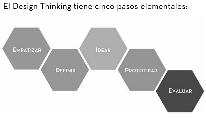 Design Thinking para educadores