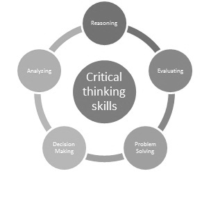 Las fases del Pensamiento Crítico