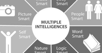 Guías Didácticas y plantillas para trabajar las Inteligencias Múltiples