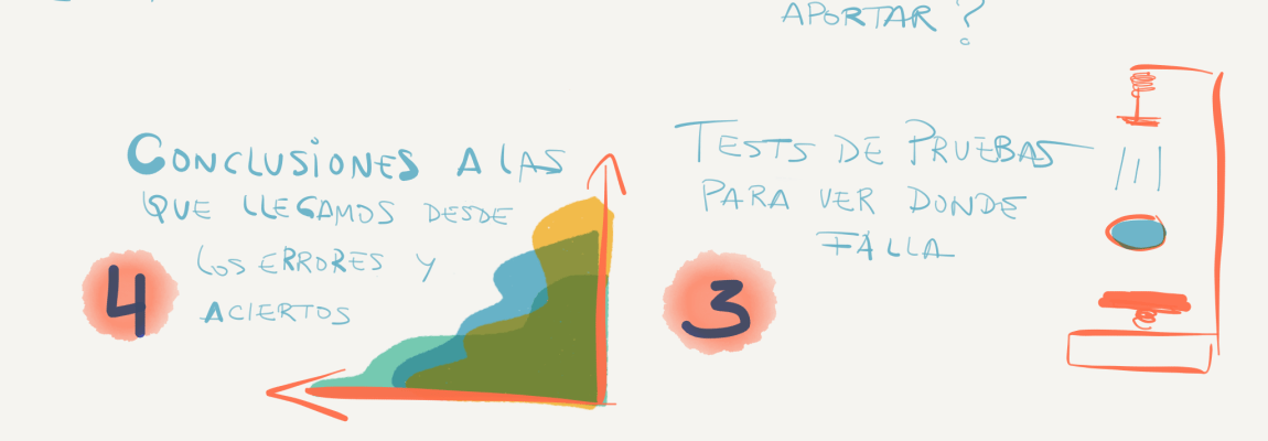 Design Thinking como proceso creativo