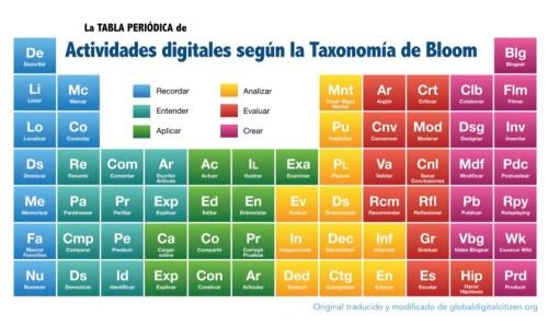 Tabla periódica de Actividades digitales según la Taxonomía de Bloom