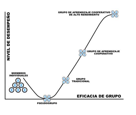 No es colaborativo… es interdependencia