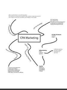 CPA EXCELLENCE MIND MAP COVER 225x300 - <b>My Honest Video Review Of Street Smart Profits   IM Tools<b>