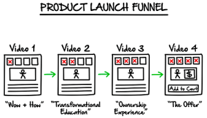 Clickfunnels product launch 300x172 - <b>Online Marketing Tools For Your Online Or Offline Business in 2018<b> | IM Tools