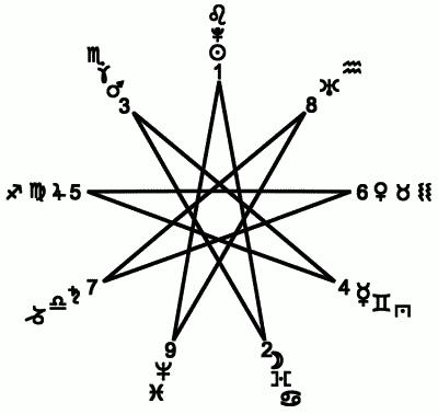 ezoterik üçgen