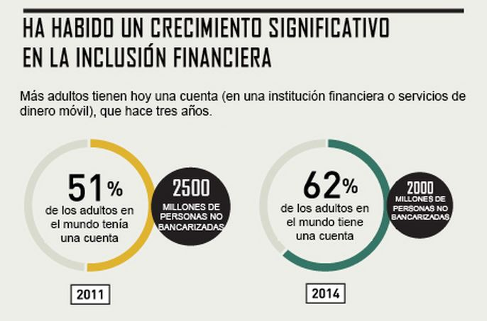 Crecimiento inclusión financiera
