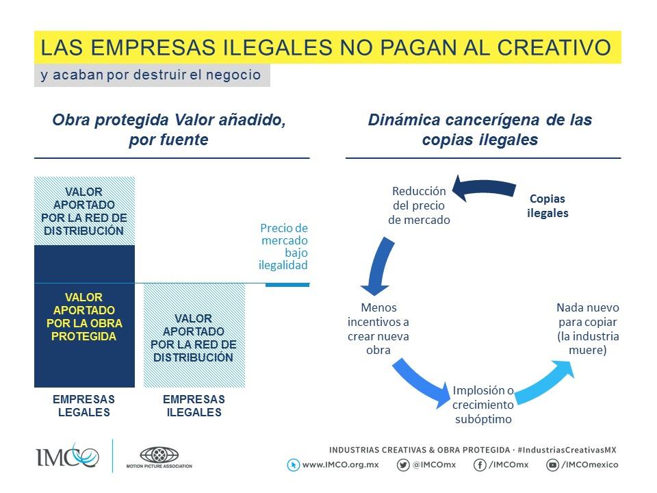 Las empresas ilegales no pagan al creativo