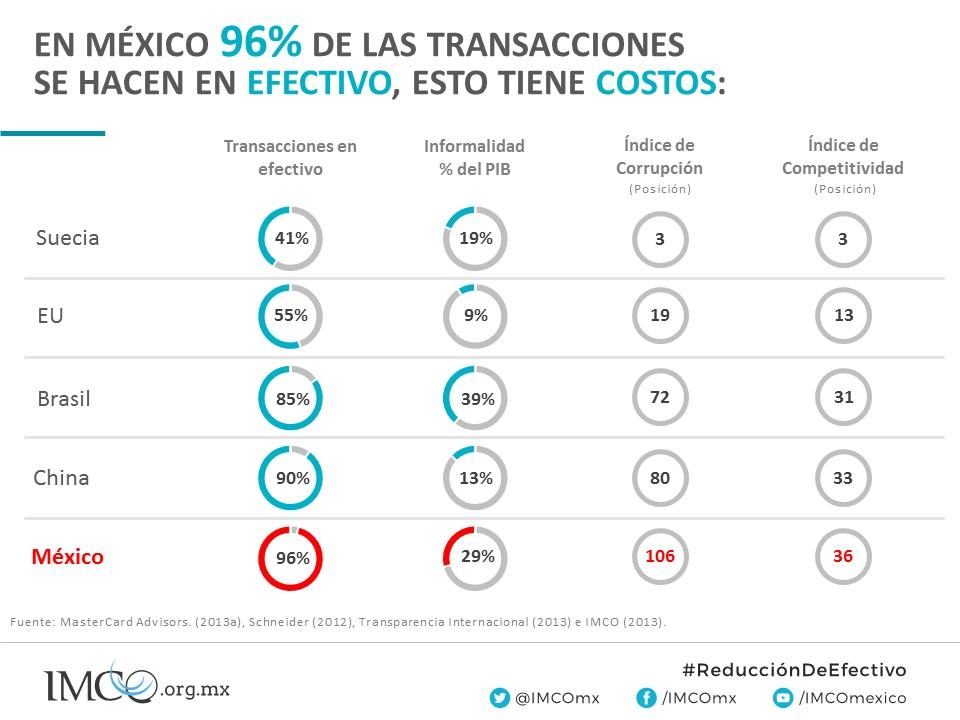 México comparación con el mundo