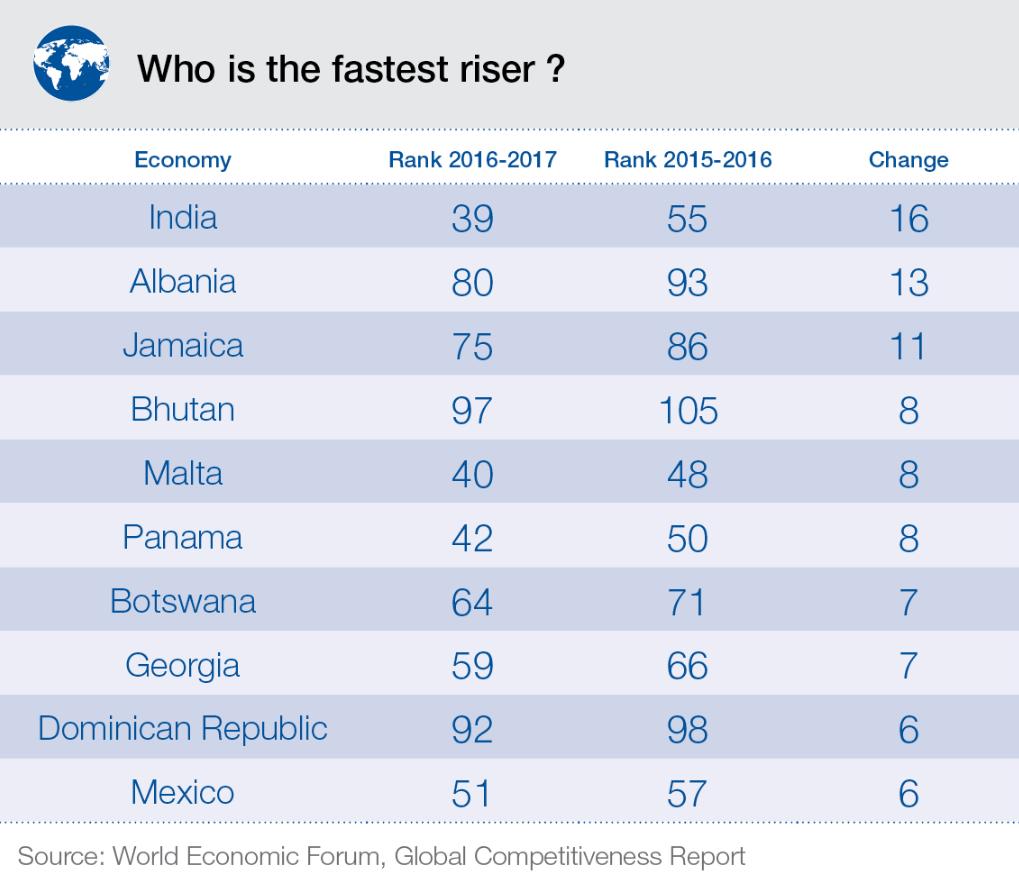 fastest-riser