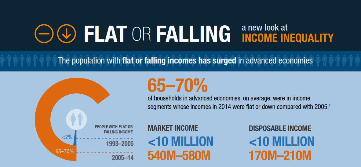 flat-or-falling