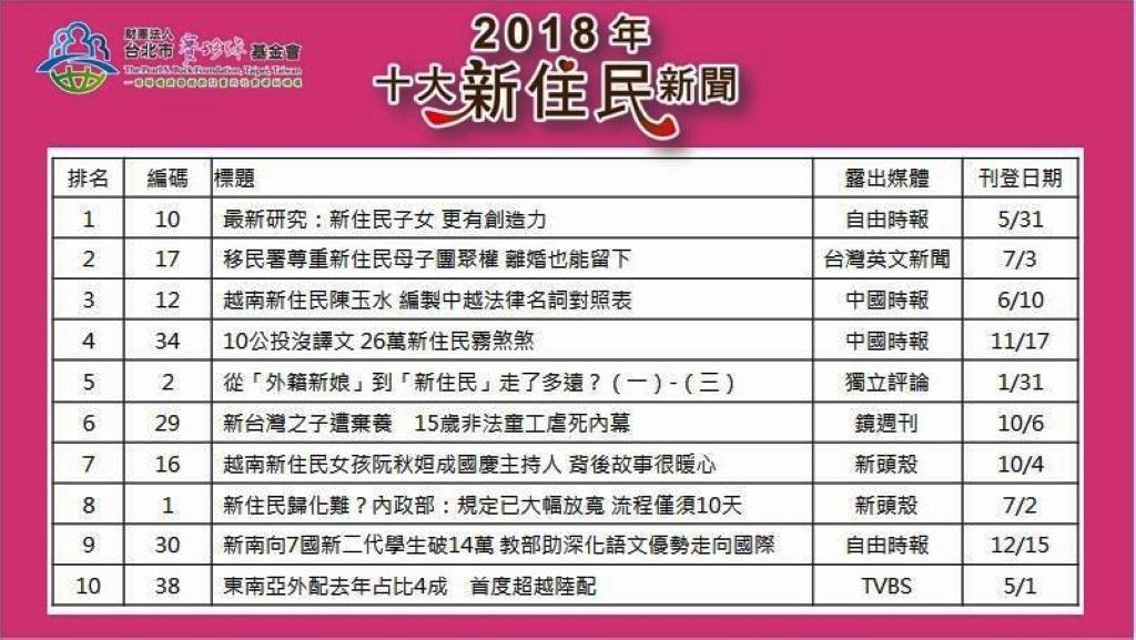 20181228a-財團法人台北市賽珍珠基金會2018十大新住民重大新聞徵選11