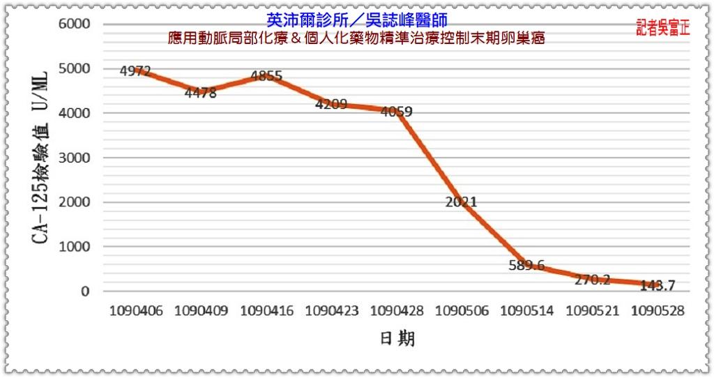 20200601b-英沛爾診所/吳誌峰醫師應用動脈局部化療02