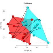PLS_DA repeated measures trajectory