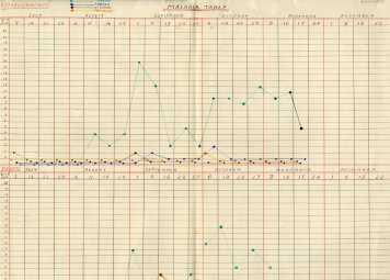 Graph showing incidence of malaria amongst established staff/soliders at Taranto, 1917