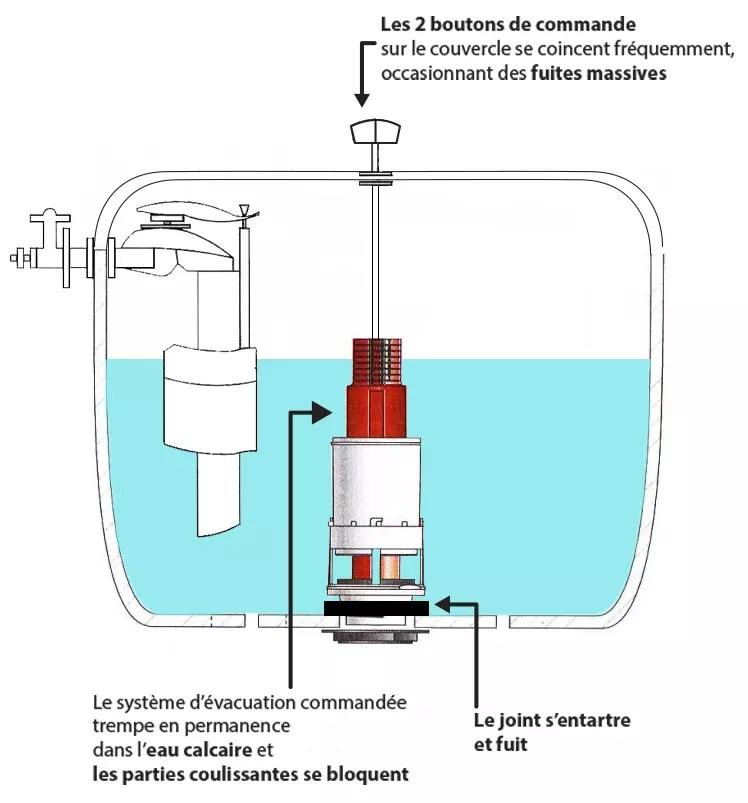Fuite D Eau Dans La Cuvette Wc Resolue En Partie Bis Forum Plomberie Linternaute Com