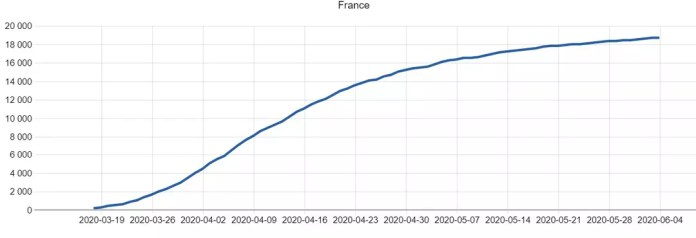 curve death covid france