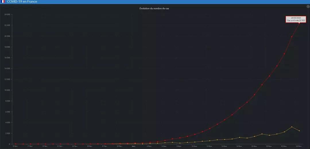 courbe evolution cas coronavirus france