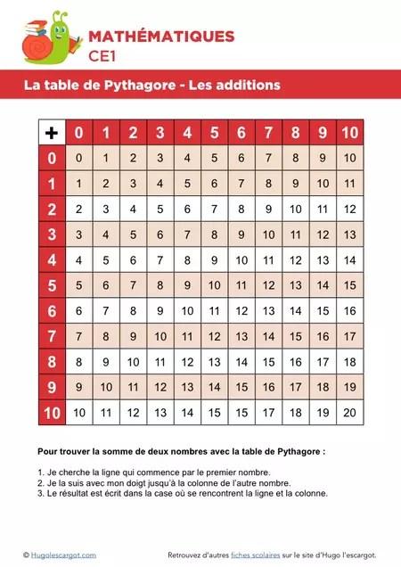 la table de pythagore les additions