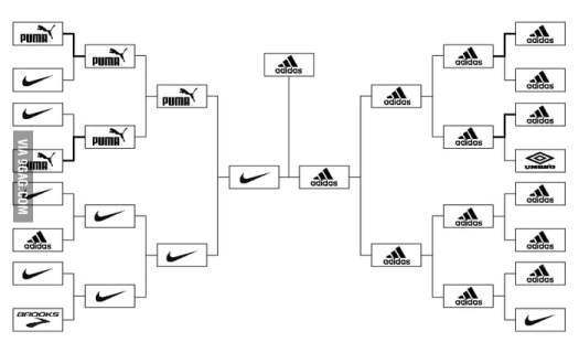 Adidas wins the World Cup Brand War 2010!