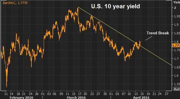 10 yr yield