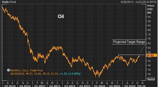 oct10 oil