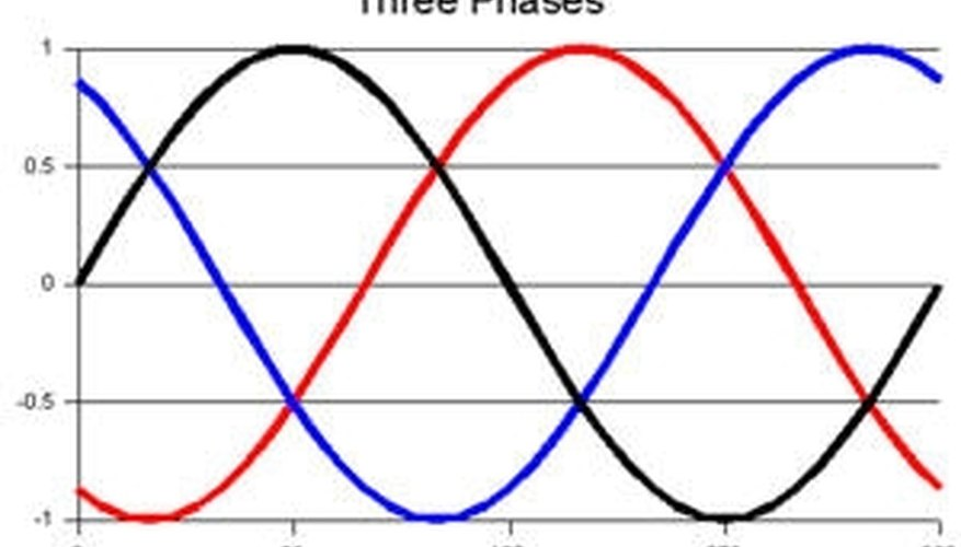 How A Three Phase Motor Works