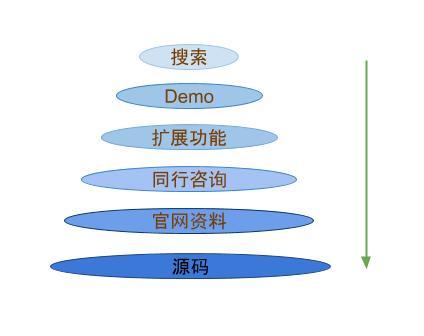 反馈式学习-扩展过程