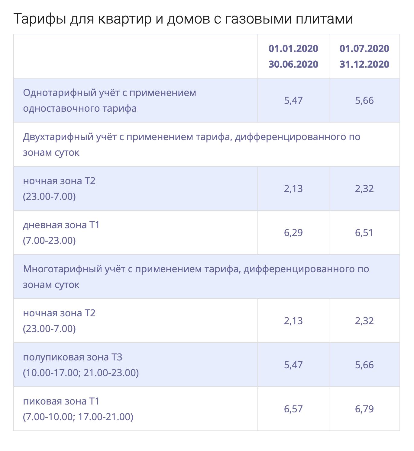 Тарифы для газифицированных домов в Москве с сайта Мосэнергосбыта
