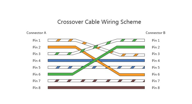 patch cable vs crossover cable what is the difference