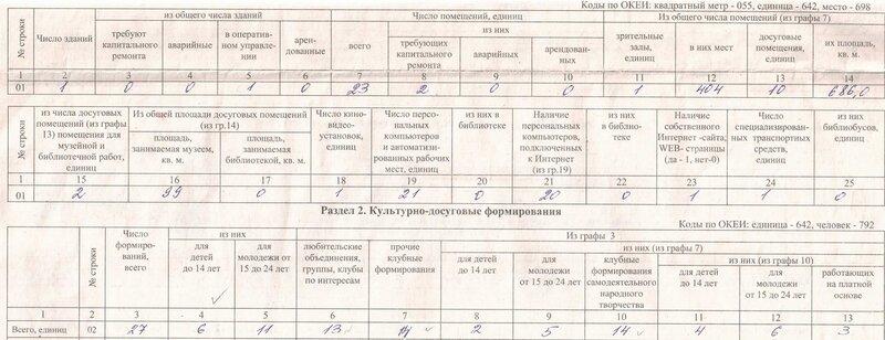 "Стат.отчет МУК ЦКиД ""Поялрная звезда"" за 2011 год"
