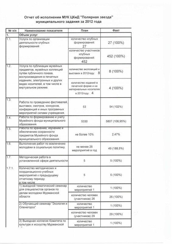 Отчет об исполнении муницип.задания за 2012