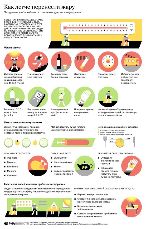 Как легче переносить жару. Инфографика РИА Новости
