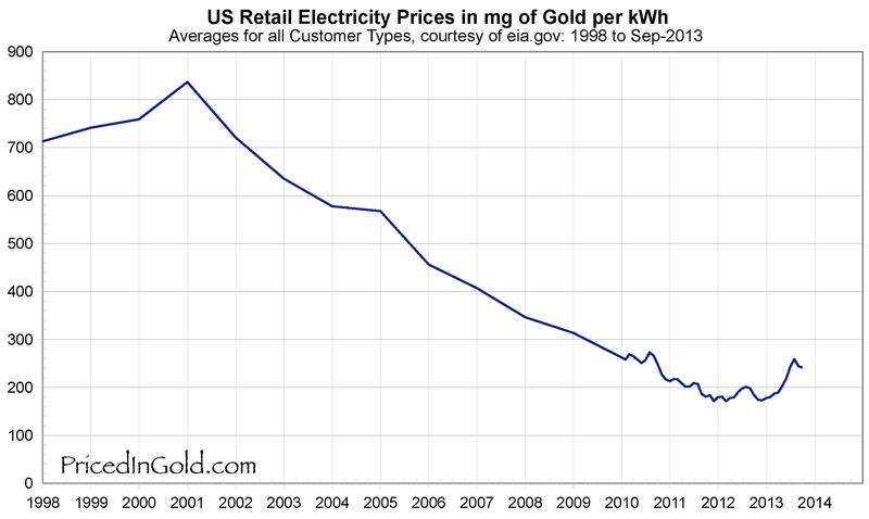 Pricedingold Com цены товаров в золоте 171 Blogivg