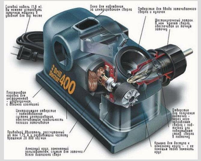 model sharpening machine drills