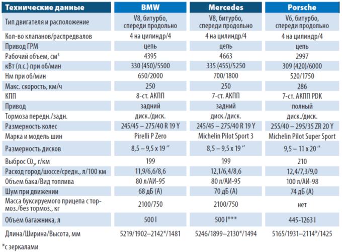 Технические характеристики BMW, Mercedes и Porsche