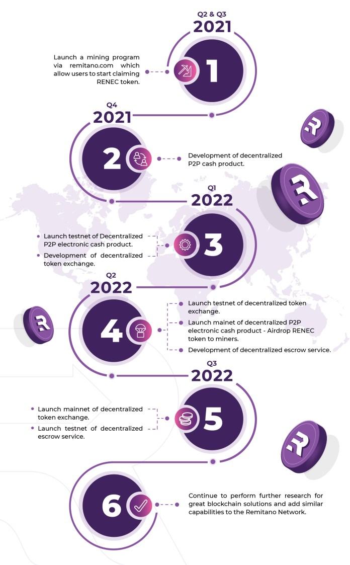 Lộ trình phát triển của RENEC