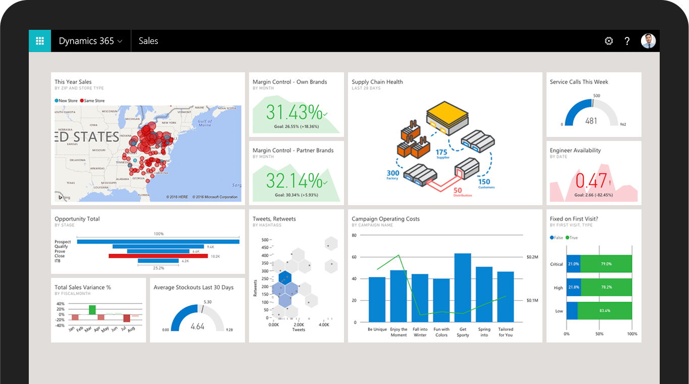 Sales Force Automation Microsoft Dynamics 365