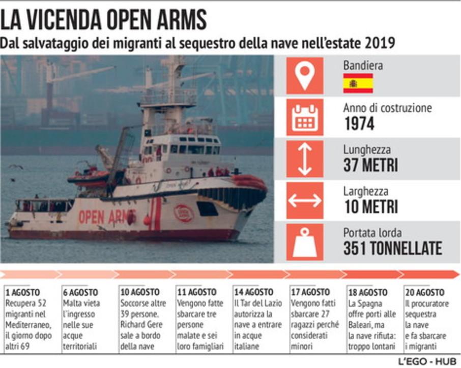 La vicenda Open Arms vs Salvini nelle nostre infografiche