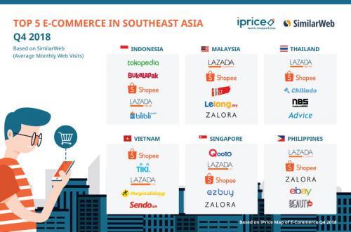 Ini Peta Persaingan E Commerce Indonesia Q4 2018 Okezone Techno