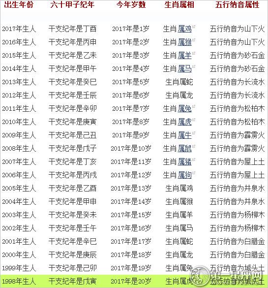 102年百歲年齡對照表|102- 102年百歲年齡對照表|102 - 快熱資訊 - 走進時代