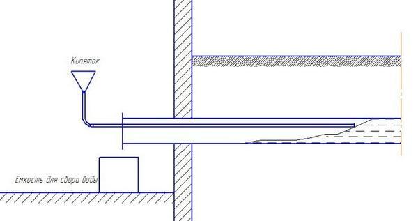 Түтікті жібіту схемасы. Moydomik.net-тен алынған сурет