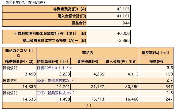 2015年2月分確定拠出年金