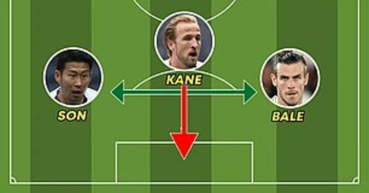 Spurs could have the deadliest attack in the league with Gareth Bale, Harry Kane and Son Heung-min 6