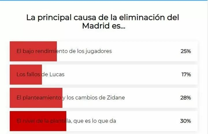 Survey: Real Madrid fans believe Zidane's time is coming to an end 3