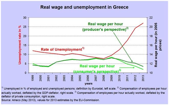 Μισθοί-και-ανεργία-στην-Ελλάδα